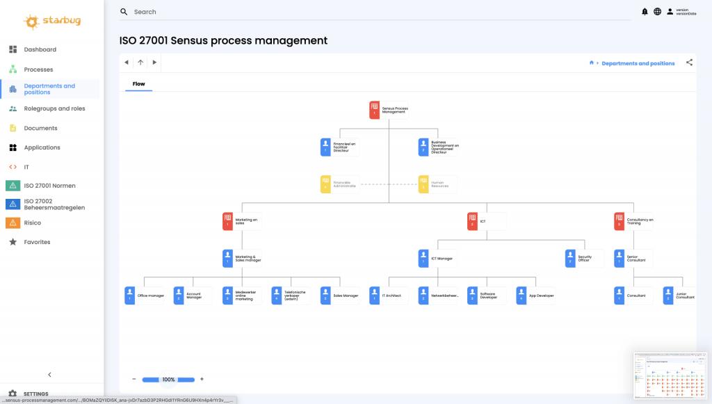 Vytvorená grafika pre portál Sensus Process Modeler