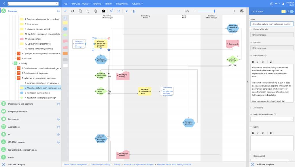 Vizualizácia procesov v prehliadači.