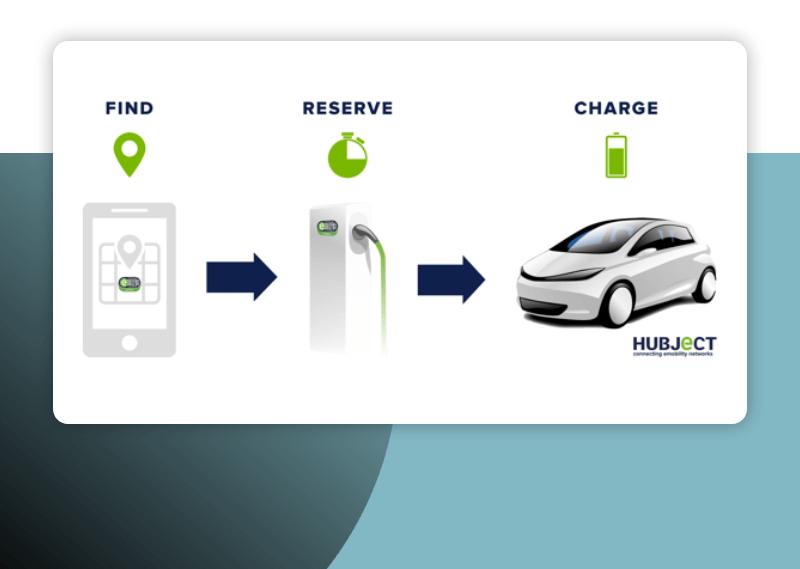 Softvérový projekt pre obsluhu nabíjania automobilu cez platformu Hubject. Jednoduché prepojenie mobilnej aplikácie a Vašeho elektrického auta.